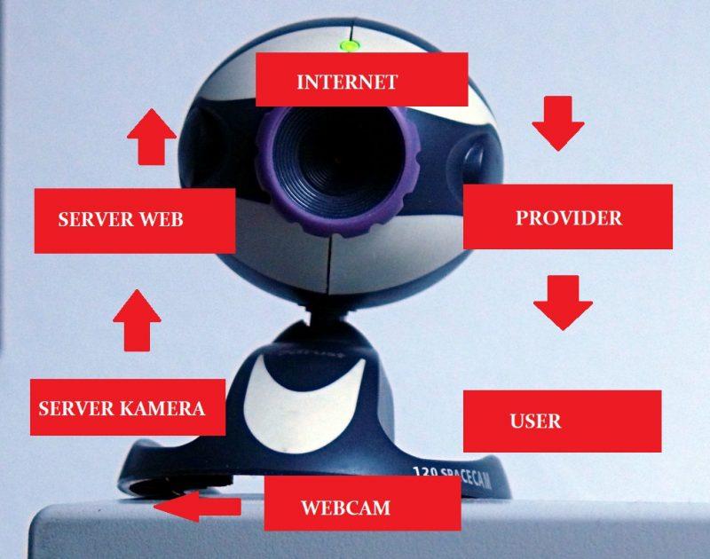 cara menghubungkan kamera hp ke laptop tanpa aplikasi,cara menghubungkan kamera hp ke laptop tanpa usb,cara hubungkan kamera hp ke laptop dengan wifi,menghubungkan kamera hp ke laptop dengan wifi,cara menghubungkan kamera hp ke pc dengan usb tanpa aplikasi,cara menghubungkan kamera hp ke laptop dengan ip webcam,cara menghubungkan kamera hp android ke laptop dengan bluetooth,menjadikan kamera hp sebagai kamera pc,,cara menghubungkan webcam ke android,droidcam,ip camera adapter,droidcamx pro,cara menggunakan droidcam,wo webcam apk pc,download droidcamx,cara menghubungkan kamera ke laptop,cara menghubungkan kamera webcam ke tv,adb driver for android,cara menghubungkan kamera wifi ke laptop,cara menghubungkan kamera usb ke android,mcam wifi webcam pc,cara menghubungkan kamera dengan hp,droidcamx,rx smartcam,cara menggunakan kamera kabel,cara menghubungkan hp vivo y53 ke laptop,merubah kamera cctv menjadi webcam,cara menggunakan manycam di android,droid cam client,fungsi wifi webcam,Fungsi dan Cara Kerja Webcam,Cara Menghubungkan Kamera HP ke Laptop Menggunakan Aplikasi DroidCam,Via Jaringan Wi-Fi,Via USB Debugging,Cara Menghubungkan Kamera HP ke Laptop Menggunakan Aplikasi Mobiola,Cara Menghubungkan Kamera HP ke Laptop Menggunakan Aplikasi WO Webcam Lite dan Program Klien,Via USB,Via Wifi,cara Menghubungkan Kamera HP ke Laptop Menggunakan Smartcam Webcam,Via Wi-Fi,Via Bluetooth